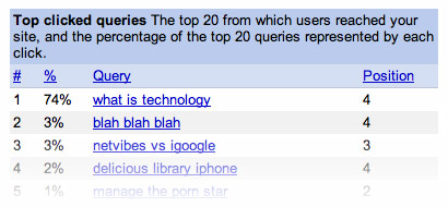 top clicked queries in Google Webmaster Tools