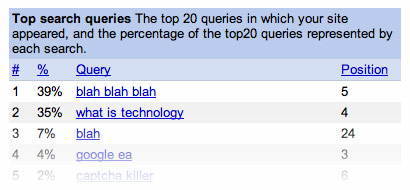 top search queries in Google Webmaster Tools