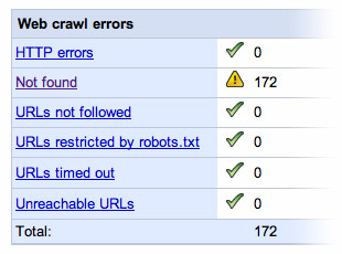 web crawl errors in Google Webmaster Tools